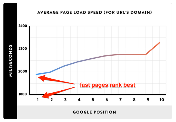 Javascript and page speed
