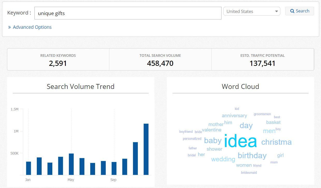 word cloud describes search volume