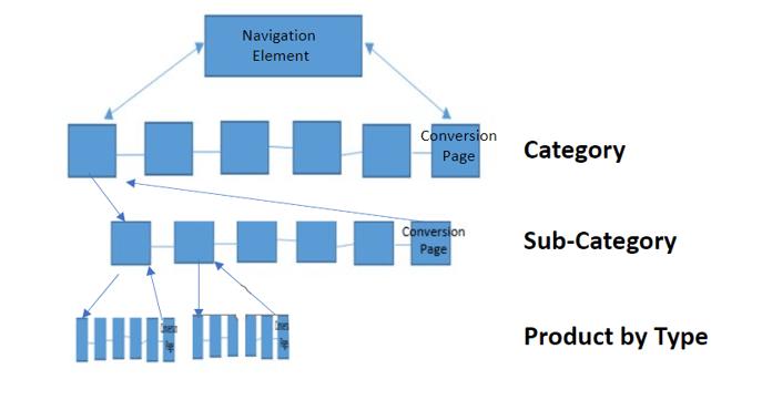 Internal-Links-Structure