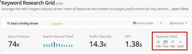 Keyword Intent in the Research Grid