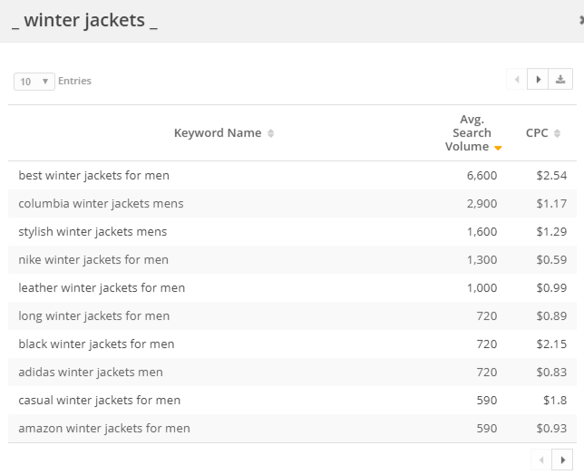 "The different keyword variations that complete the keyword pattern of ""blank winter jackets blank."""