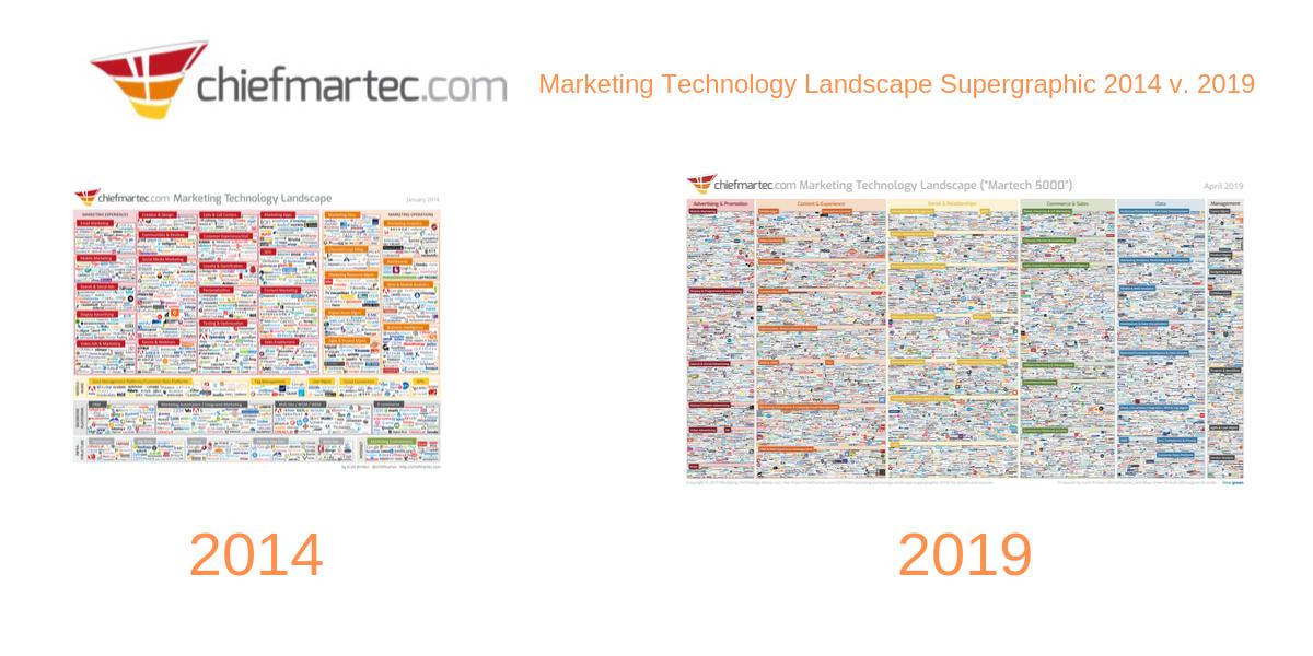 MarTech_2014_2019