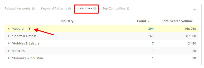 Filtering down Topic Explorer's keyword list by industry. In this case, we're selecting the apparel industry.