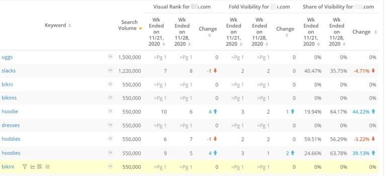Metrics that Matter - Visibility Share