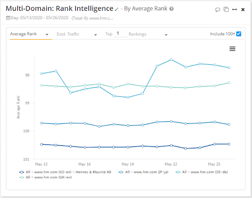 Multi Domain Rank Intelligence widget