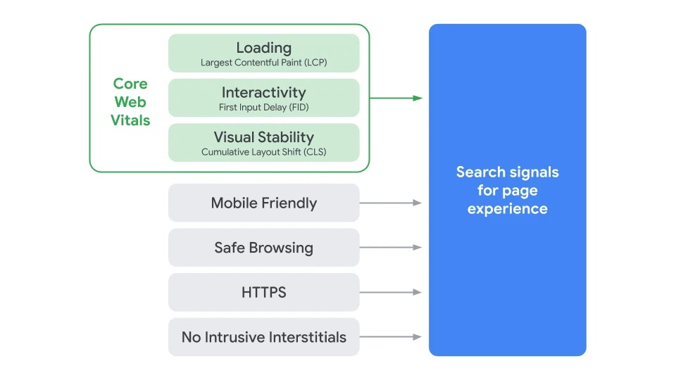 Page Experience Graphic