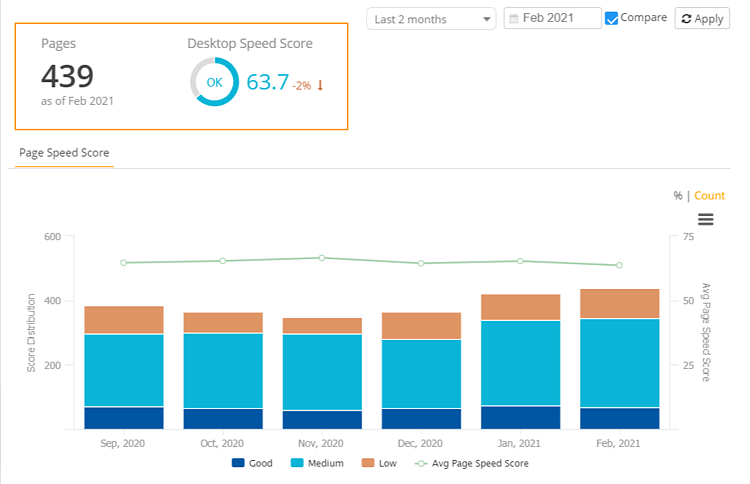 Page Speed Report - Content Types Results