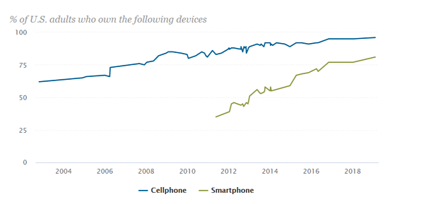 Pew Research Smartphone Usage