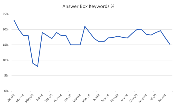 Presence of the Answer Box - Research Graph
