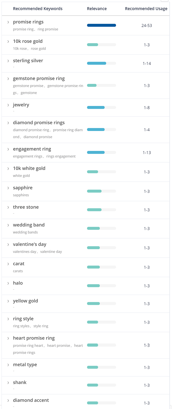 Promise Rings Keyword List Content Fusion
