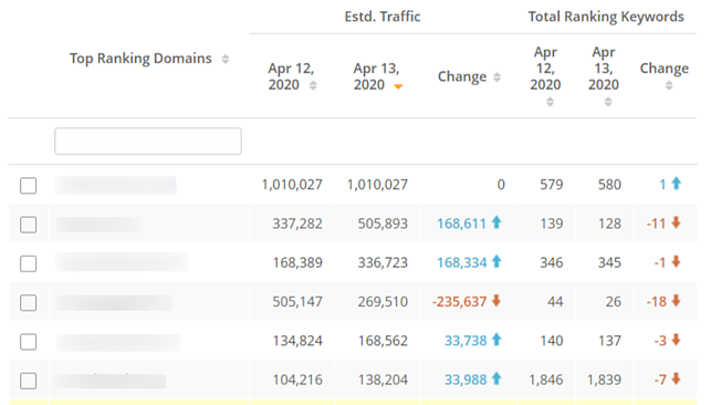 Rank Intelligence Competitor Traffic