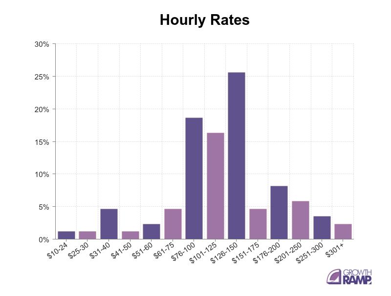 SEO Hourly Rates