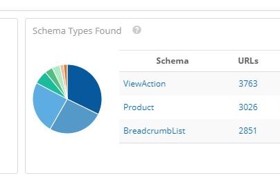 Schema Types Found and Their URLs