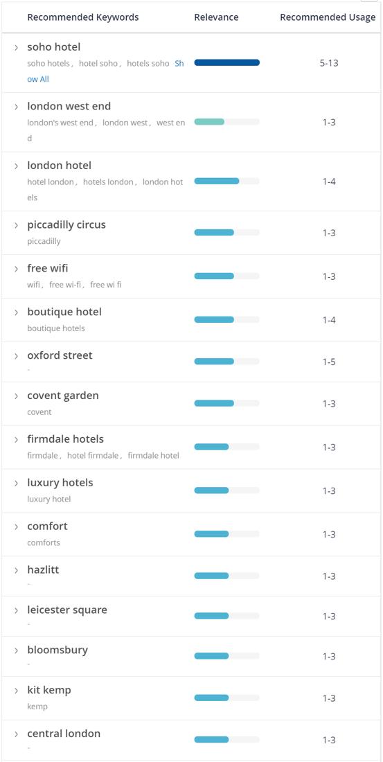 SoHo Hotels London - Content Fusion