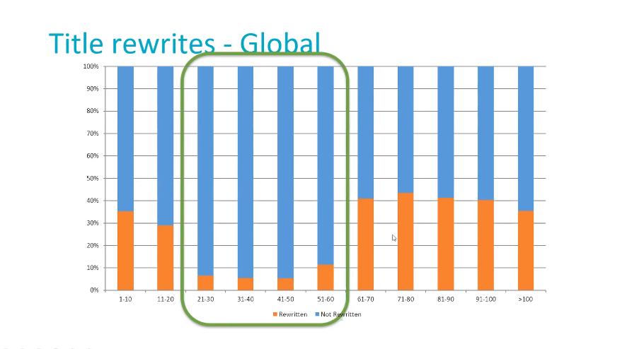 Title Rewrite Length Chart