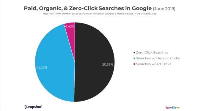 Zero-Click Searches Statistics