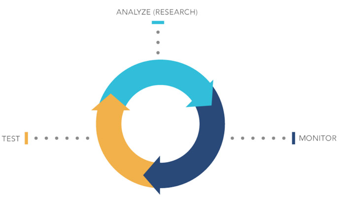 data-driven-content-process