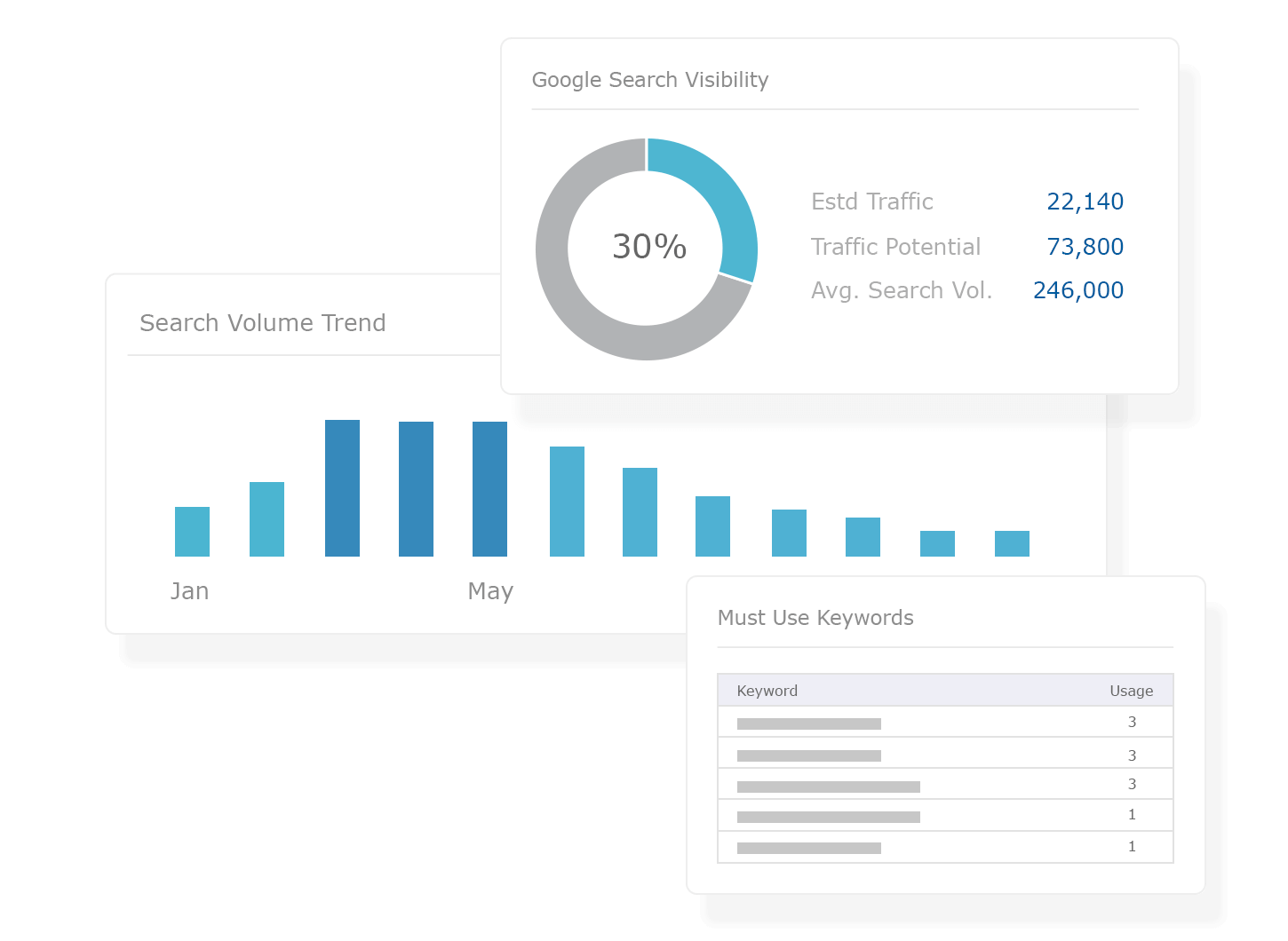 Content Marketing - Drive Traffic with Content Insights