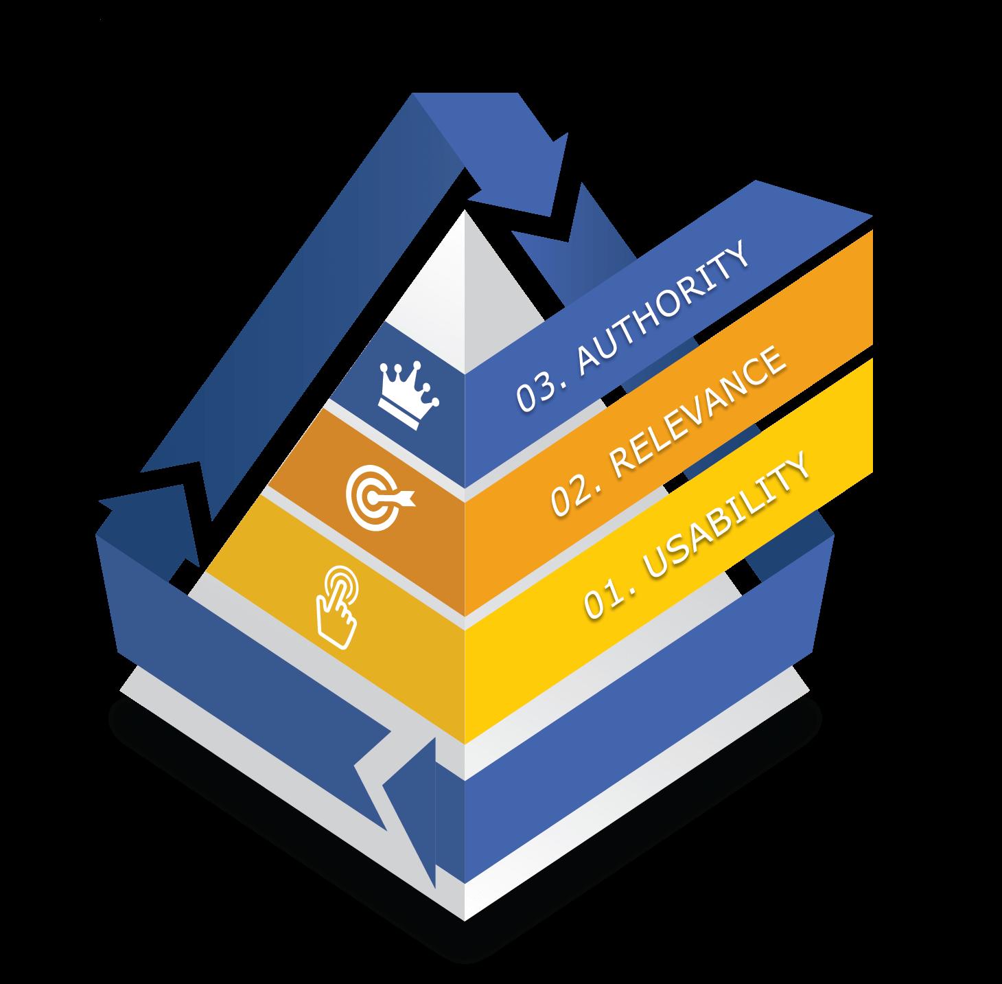 search-experience-optimization--pyramid-A v2