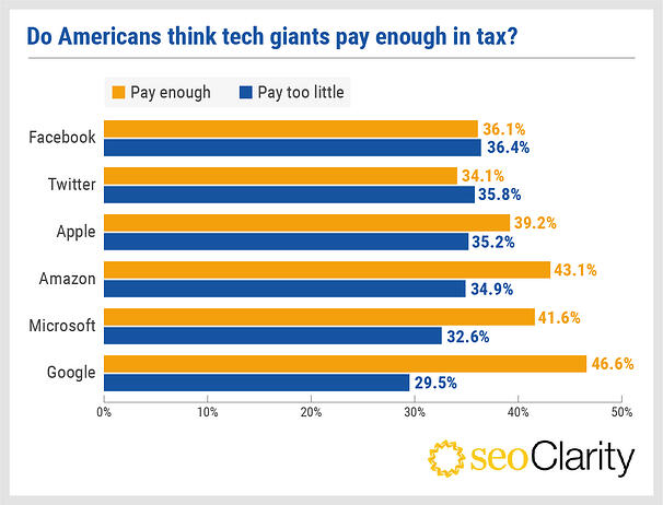 seoclarity-tech-companies-do-they-pay-enough-tax