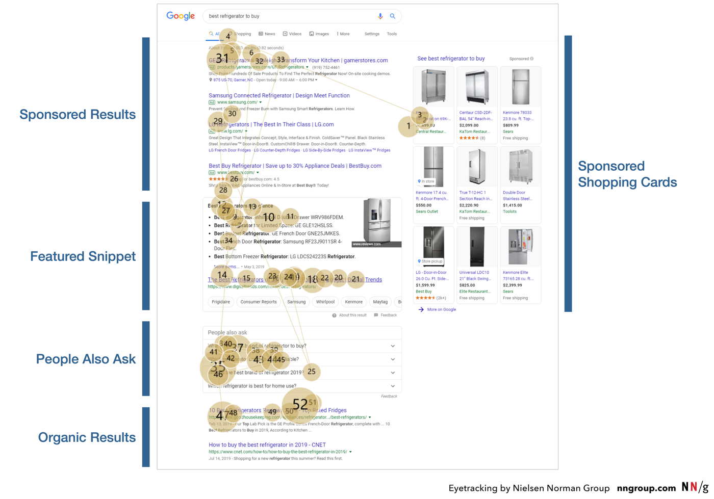 serp-fridge-annotated-resized-marked