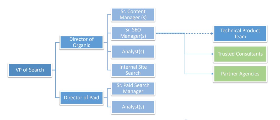 The internal structure of an in-house SEO team.