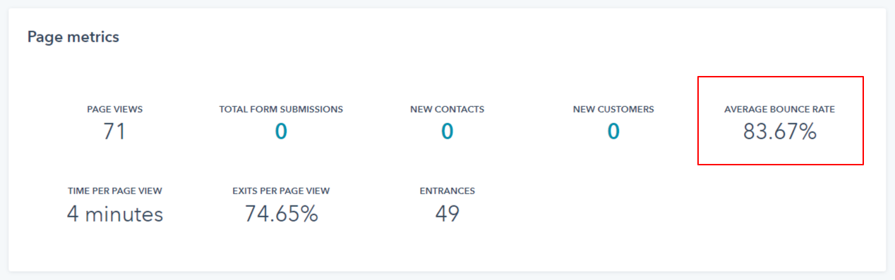 Average Bounce Rate shown on a CMS page metrics dashboard.