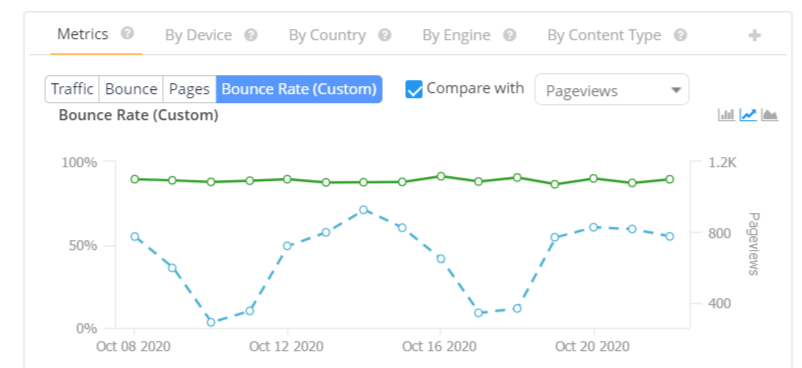 A graph comparing bounce rate to page views.